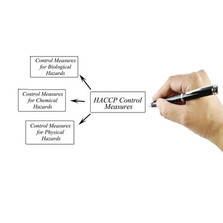measures: Women hand writing element of HACCP Control Measures for business concept and use in manufacturing(Training and  Presentation) Stock Photo