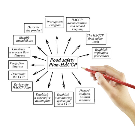 Hand writing element of Food safety Plan-HACCP for business concept and use in manufacture industry (Training and Presentation).