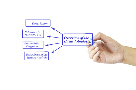 relevance: Women hand writing element of Overview of the Hazard Analysis for business concept and use in manufacturing(Training and Presentation) Stock Photo