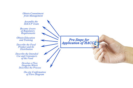 Women hand writing element of Pre-Steps for Application of HACCP  for business concept and use in manufacturing(Training and Presentation)