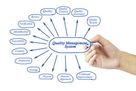 Women hand writing element of Quality Management System for business concept and use in manufacturing(Training and Presentation) Stock Photo