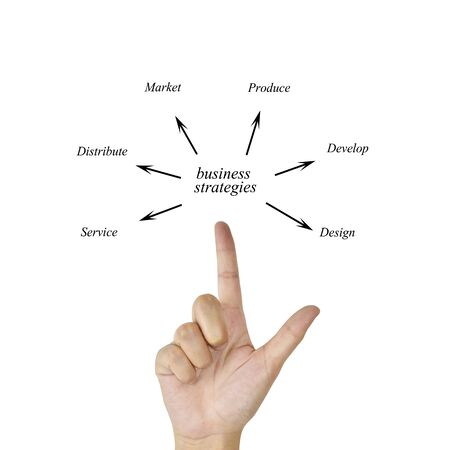 distribute: Woman hand and presentation of business strategy (design, develop, produce, market, distribute, service) for in business concept and manufacturing(Training and Presentation)