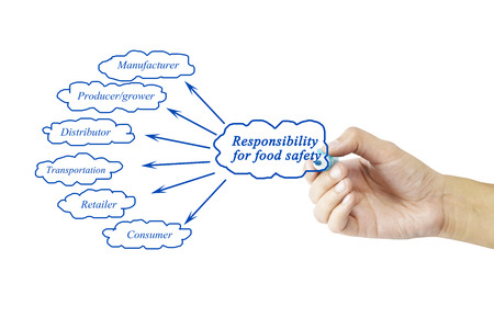 food safety: Hand writing element of Responsibility for food safety for business concept and use in manufacture industry (Training and Presentation). Stock Photo