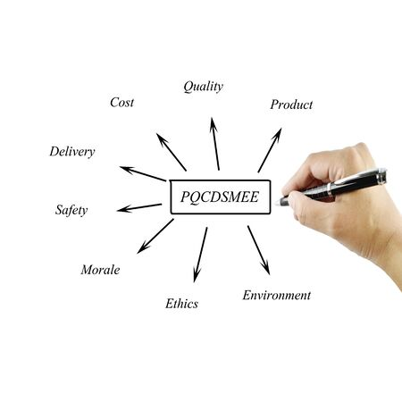 morale: Women hand writing element of PQCDSMEE( product, quality, cost, delivery, safety, morale, ethics, environment) for business concept and use in manufacturing(Training and Presentation)