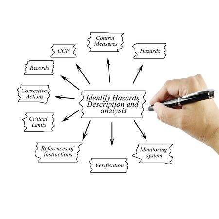 identify: Women hand writing element of Identify Hazards Description and analysis for business concept and use in manufacturing(Training and Presentation)
