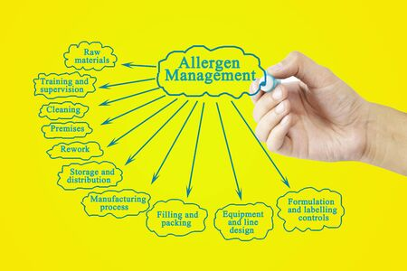 allergen: Hand writing element of Allergen Management for business concept (Training and Presentation)