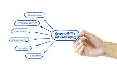 traceability: Hand writing element of Responsibility for food safety for business concept and use in manufacture industry (Training and Presentation). Stock Photo
