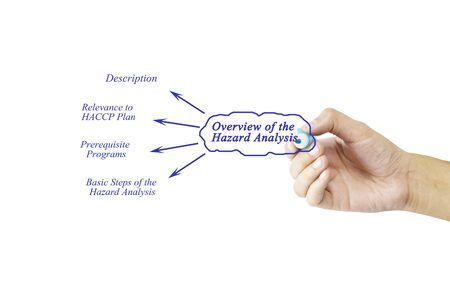 verification and validation: Women hand writing element of Overview of the Hazard Analysis for business concept and use in manufacturing(Training and Presentation) Stock Photo