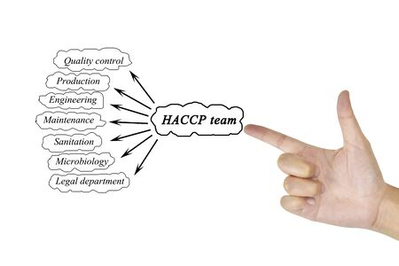 food plant: Women hand writing element of HACCP team for business concept and use in manufacturing(Training and Presentation)