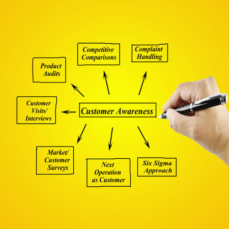 audits: Women hand writing element Customer Awareness for business concept(Training and Presentation)