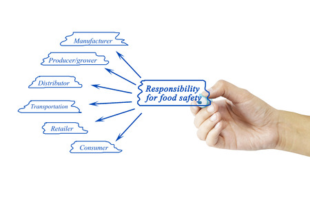 product reviews: Hand writing element of Responsibility for food safety for business concept and use in manufacture industry (Training and Presentation). Stock Photo