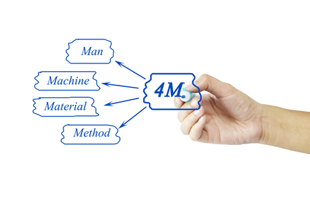 cause marketing: Hand writing element of 4M (Man, machine, material, method) for business concept(Training and Presentation)