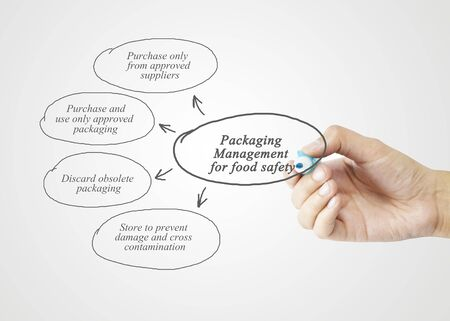 food safety: Hand writing element of  Packaging Management for Food Safety concept for business strategy and use in manufacturing. (Training and Presentation) Stock Photo