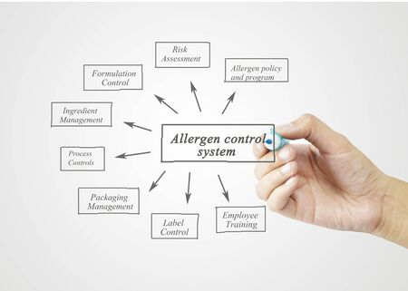company premises: Hand writing element of Allergen Control System for business concept, business strategy. (Training and Presentation) Stock Photo