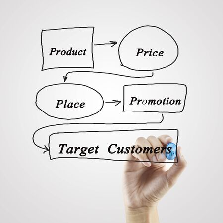 4p: 4P marketing mix(price, product, promotion, place) concept for business marketing strategy
