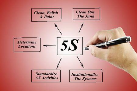 standardization: Woman hand writing element of 5S principle on white background for used in manufacturing.