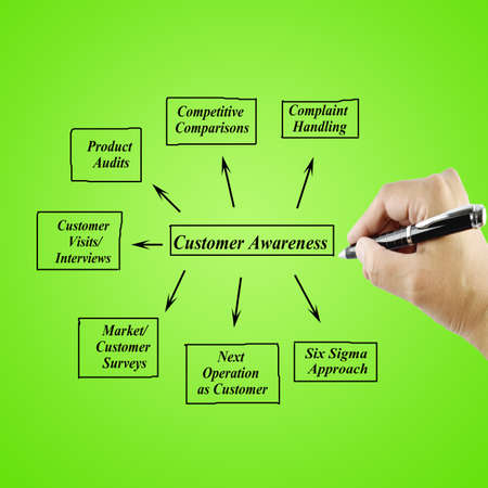Women hand writing element Customer Awareness for business concept(Training and Presentation)