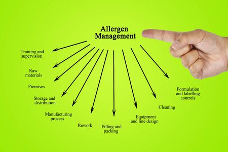 Hand writing element of Allergen Management for business concept (Training and Presentation)