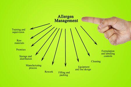 formulation: Hand writing element of Allergen Management for business concept (Training and Presentation)