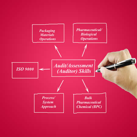 assessment system: women hand writing AuditAssessment(Auditor) Skill for business concept(Training and Presentation) Stock Photo