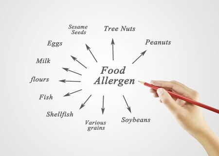 formulation: Women hand writing element of major food allergens (Peanuts, Tree Nuts, Sesame Seeds, Eggs, Soybeans, Milk, Various grains, Flours, Fish, Shellfish) for use in manufacturing (for Training and Presentation) Stock Photo
