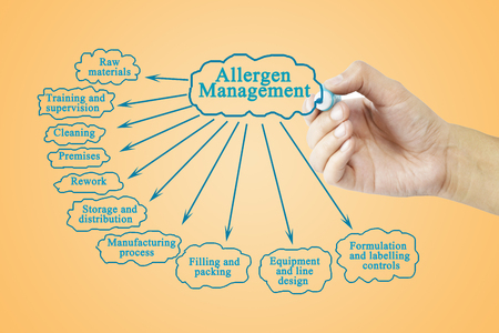 labelling: Hand writing element of Allergen Management for business concept (Training and Presentation)