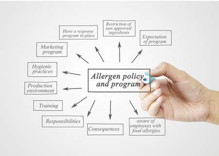 company premises: Hand writing element of Allergen Policy and Program for business concept, business strategy. (Training and Presentation)