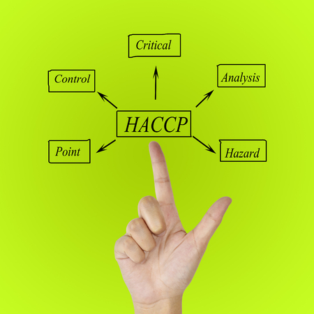 meaning: The meaning of HACCP concept (Hazard Analysis of Critical Control Points) a principle for used in manufacturing.