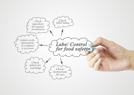 formulation: Hand writing element of  Label Control for Food Safety for business concept, business strategy. (Training and Presentation)