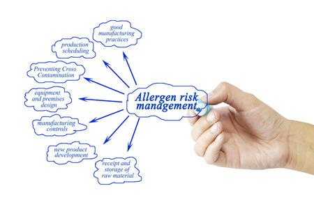 formulation: Hand writing element of allergen risk management for business concept (Training and Presentation)