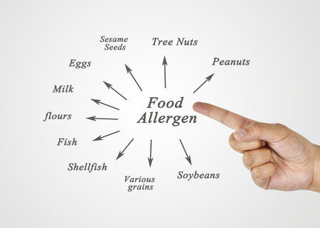 Women hand writing element of major food allergens (Peanuts, Tree Nuts, Sesame Seeds, Eggs, Soybeans, Milk, Various grains, Flours, Fish, Shellfish) for use in manufacturing (for Training and Presentation) Stock Photo