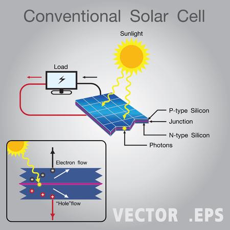 solar cell: Solar cell Illustration