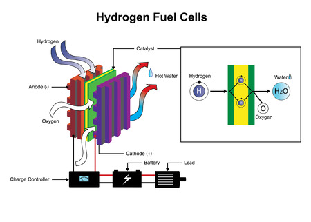 Hydrogen is a chemical element with chemical symbol H and atomic number 1. With an atomic weight of 1.00794 u, hydrogen is the lightest element on the periodic table. Vettoriali