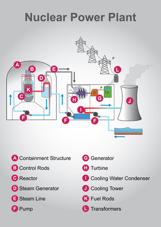 nuclear fission: Nuclear engineering is the branch of engineering concerned with the application of the breakdown (fission) as well as the fusion of atomic nuclei andor the application of other sub-atomic physics. Illustration