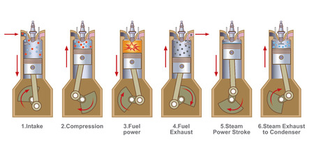 An internal combustion engine  is a heat engine where the combustion of a fuel occurs with an oxidizer (usually air) in a combustion chamber that is an integral part of the working fluid flow circuit.