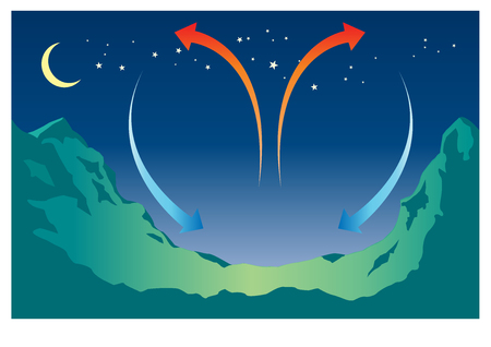 Mountain wave schematic. The wind flows towards a mountain and produces a first oscillation.