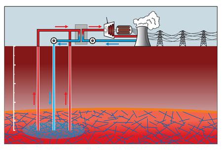 Geothermie ist Wärmeenergie erzeugt und in der Erde gespeichert. Wärmeenergie ist die Energie, um die Temperatur der Materie bestimmt. Die geothermische Energie aus der Erdkruste stammt aus der ursprünglichen Bildung des Planeten und von radio Standard-Bild - 68322329