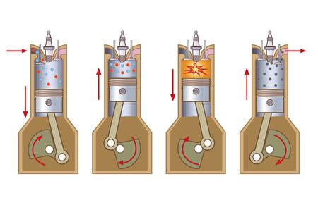 Un motor de combustión interna (ICE) es un motor de calor donde la combustión de un combustible se produce con un oxidante (por lo general aire) en una cámara de combustión que es una parte integral del circuito de flujo de fluido de trabajo. Ilustración de vector
