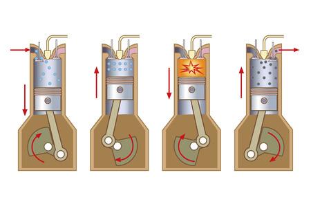 Motore a combustione interna (ICE) è un motore termico in cui la combustione di un combustibile avviene con un ossidante (generalmente l'aria) in una camera di combustione, che è parte integrante del circuito di flusso del fluido di lavoro. Archivio Fotografico - 69255617