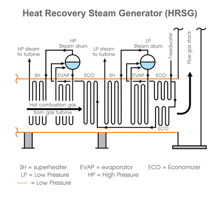 A heat recovery steam generator (HRSG) is an energy recovery heat exchanger that recovers heat from a hot gas stream. It produces steam that can be used in a process (cogeneration) or used to drive a steam turbine (combined cycle).vector art, Illustration