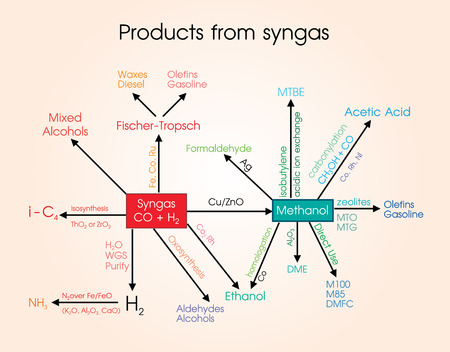 amoniaco: Syngas, or synthesis gas, is a fuel gas mixture consisting primarily of hydrogen, carbon monoxide, and very often some carbon dioxide. The name comes from its use as intermediates in creating synthetic natural gas and for producing ammonia or methanol. Sy