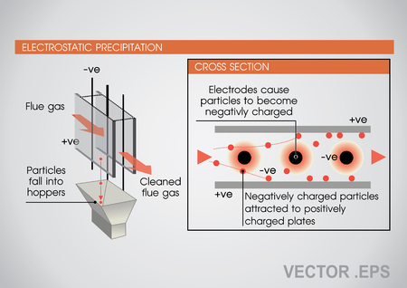 An electrostatic precipitator is a filtration device that removes fine particles, like dust and smoke, from a flowing gas using the force of an induced electrostatic charge minimally impeding the flow of gases through the unit. Vector art, Illustration. 일러스트