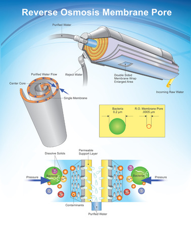 La ósmosis inversa (RO) es una tecnología de purificación de agua que utiliza una membrana semipermeable para eliminar los iones, moléculas y partículas más grandes del agua potable.