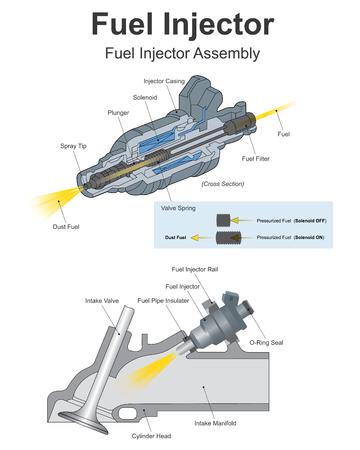 L'injection de carburant est l'introduction de carburant dans un moteur à combustion interne, le plus souvent des moteurs automobiles, au moyen d'un injecteur. Art vectoriel, illustration.