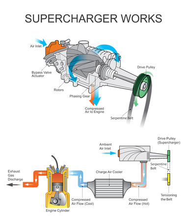 A supercharger is an air compressor that increases the pressure or density of air supplied to an internal combustion engine. This gives each intake cycle of the engine more oxygen, letting it burn more fuel and do more work, thus increasing power. Vector