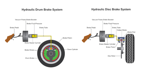 In a hydraulic brake system, when the brake pedal is pressed, a pushrod exerts force on the piston(s) in the master cylinder, causing fluid from the brake fluid reservoir to flow into a pressure chamber through a compensating port.