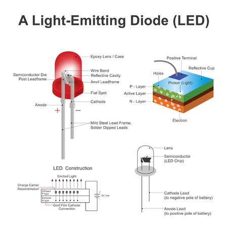 A light emitting diode (LED) is a two lead semiconductor light source. electrons are able to recombine with electron holes within the device, releasing energy in the form of photons.