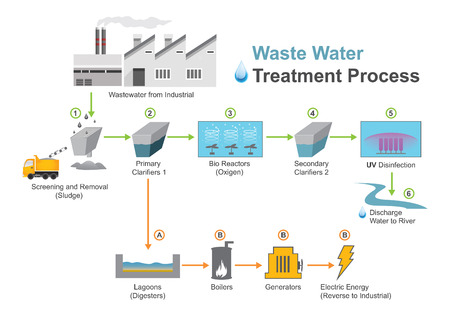 Wastewater treatment is a process used to convert wastewater which is water no longer needed or suitable for its most recent use into an effluent that can be either returned to the water cycle with minimal environmental issues or reused. Vector, illustrat Illustration