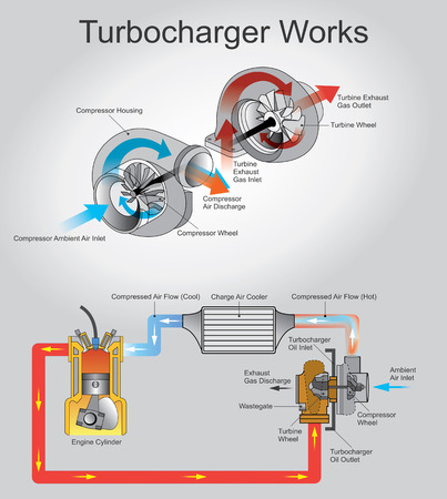 A turbocharger, or turbo is a turbine-driven forced induction device that increases an internal combustion engines efficiency and power output by forcing extra air into the combustion chamber.