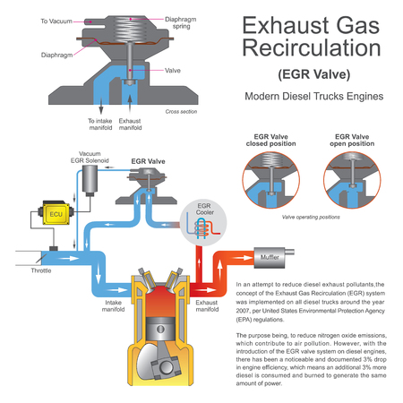 pollutants: In an attempt to reduce diesel exhaust pollutants, the concept of the Exhaust Gas Recirculation system.